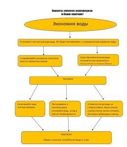 varianty-ekonomii-energoresursov