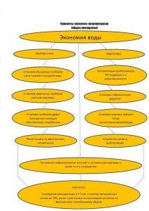 varianty-ekonomii-energoresursov-obshchie-pomeshcheniya